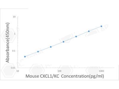 Mouse CXCL1/KC ELISA Kit