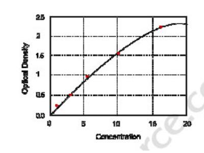 Human Kazrin, Periplakin Interacting Protein (KAZN) ELISA Kit