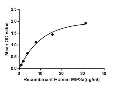 Active Macrophage Inflammatory Protein 3 Alpha (MIP3a)