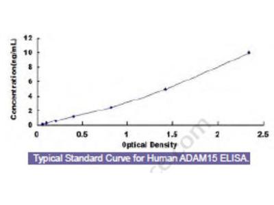 Human A Disintegrin And Metalloprotease 15 (ADAM15) ELISA Kit