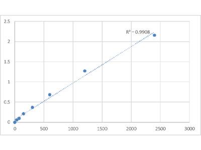 Human Beta-Defensin 131 (DEFB131) ELISA Kit