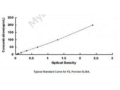Pig Coagulation Factor II (F2) ELISA Kit