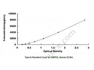 Human Adenosine Monophosphate Deaminase 2 (AMPD2) ELISA Kit