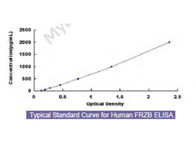 Human Frizzled Related Protein (FRZB) ELISA Kit
