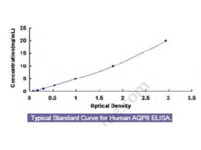 Human Aquaporin 8 (AQP8) ELISA Kit