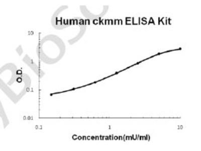 Human ckmm PicoKine ELISA Kit