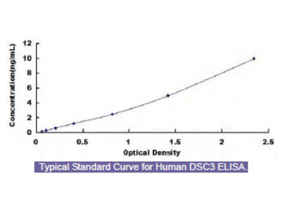 Human Desmocollin 3 (DSC3) ELISA Kit
