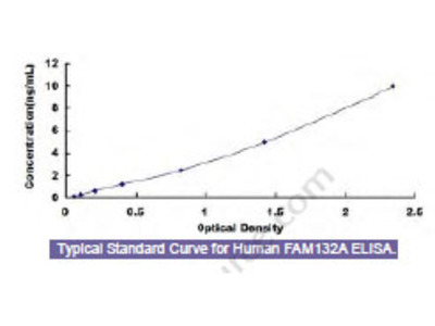 Human Family With Sequence Similarity 132, Member A (FAM132A) ELISA Kit