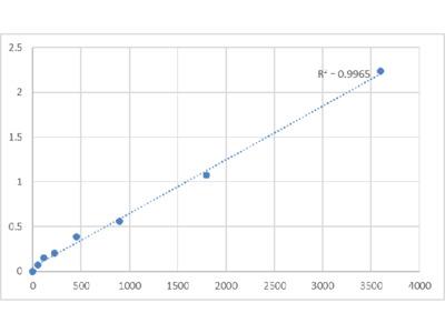 Bovine Cytochrome C-1 (CYC1) ELISA Kit