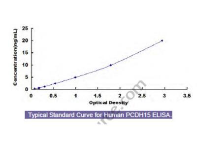 Human Protocadherin 15 (PCDH15) ELISA Kit