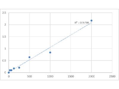 Human Peptidyl-Glycine alpha-Amidating Monooxygenase (PAM) ELISA Kit