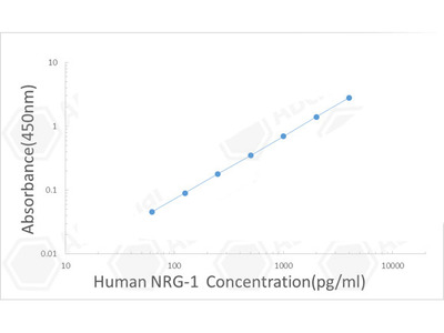 Human Heregulin-beta-1/Neuregulin-1/NRG-1 ELISA Kit