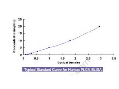 Human Folliculin (FLCN) ELISA Kit