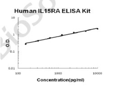 Human IL15RA PicoKine ELISA Kit