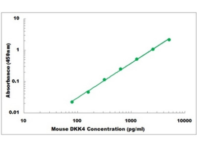 Mouse DKK4 ELISA Kit