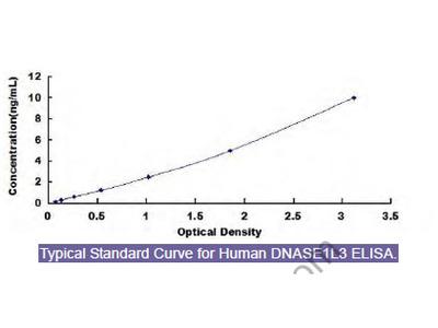 Human Deoxyribonuclease I Like Protein 3 (DNASE1L3) ELISA Kit
