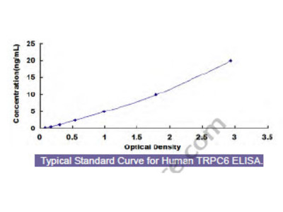 Human Transient Receptor Potential Cation Channel Subfamily C, Member 6 (TRPC6) ELISA Kit