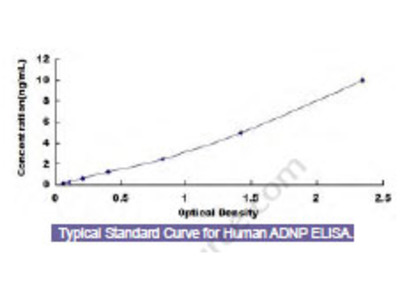Human Activity Dependent Neuroprotector Protein (ADNP) ELISA Kit