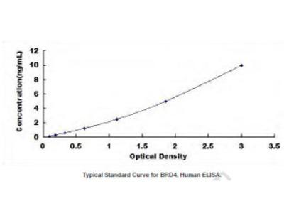 Bromodomain Containing Protein 4 (BRD4) ELISA Kit