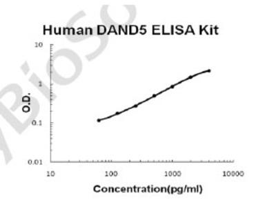 Human DAND5/COCO PicoKine ELISA Kit