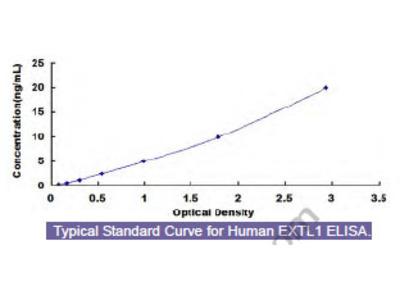 Human Exostoses Like Protein 1 (EXTL1) ELISA Kit