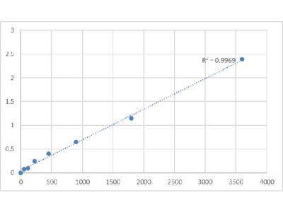 Bovine TM2 Domain-Containing Protein 2 (TM2D2) ELISA Kit