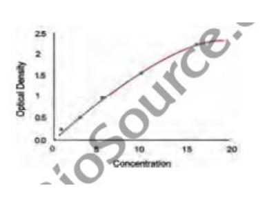 Human Corticosteroid-Binding Globulin (SERPINA6) ELISA Kit