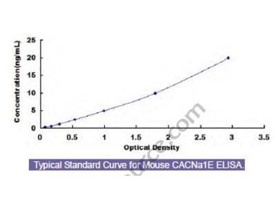 Mouse Calcium Channel, Voltage Dependent, R-Type, Alpha 1E Subunit (CACNa1E) ELISA Kit