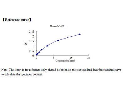 Human v-myc myelocytomatosis viral oncogene homolog 1, lung carcinoma derived (avian) (MYCL1) ELISA Kit