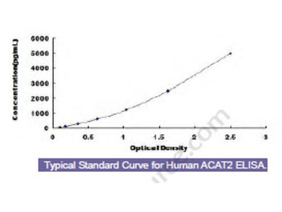 Human Acetyl Coenzyme A Acetyltransferase 2 (ACAT2) ELISA Kit