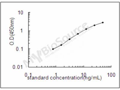 Human EZH2/Histone-Lysine N-Methyltransferase EZH2 ELISA Kit