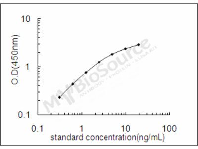 Human DNASE1L2/Deoxyribonuclease-1-Like 2 ELISA Kit