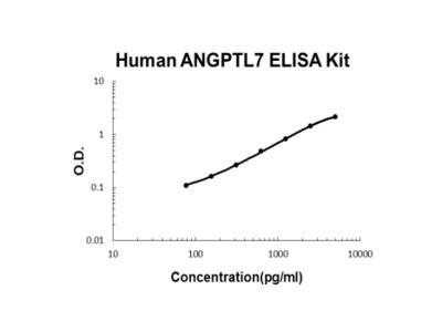 Human ANGPTL7 PicoKine ELISA Kit