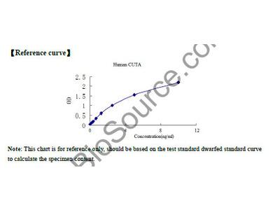 Human cutA divalent cation tolerance homolog (E. coli) (CUTA) ELISA Kit