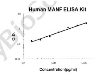 Human MANF PicoKine ELISA Kit
