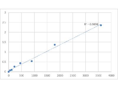 Human Protein Spinster Homolog 1 (SPNS1) ELISA Kit
