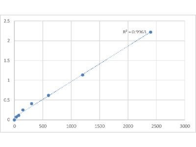 Mouse Proline-Rich Membrane Anchor 1 (PRIMA1) ELISA Kit