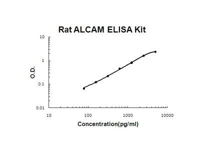 Rat ALCAM PicoKine ELISA Kit