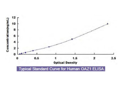 Human Ornithine Decarboxylase Antizyme 1 (OAZ1) ELISA Kit