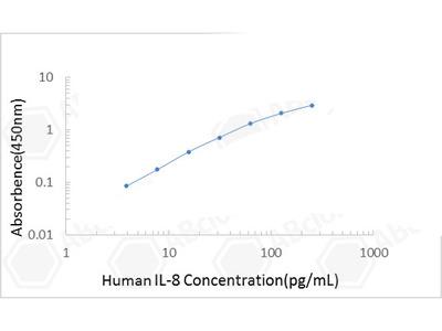 Human IL-8/CXCL8 ELISA Kit