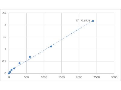 Human Dapper Homolog 2 (DACT2) ELISA Kit