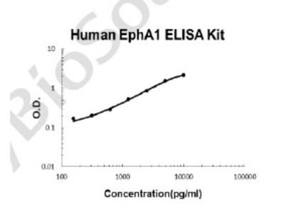 Human EphA1 PicoKine ELISA Kit