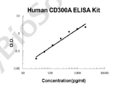 Human CD300A PicoKine ELISA Kit