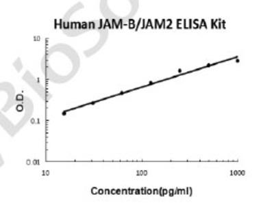 Human JAM-B/JAM2 PicoKine ELISA Kit