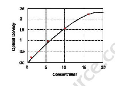 Mouse Formyl Peptide Receptor 2, FPR2 ELISA Kit