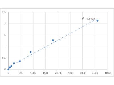 Human Metallothionein-4 (MT4) ELISA Kit