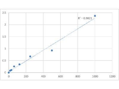 Human S100 Calcium Binding Protein A9/Calgranulin B (S100A9) ELISA Kit