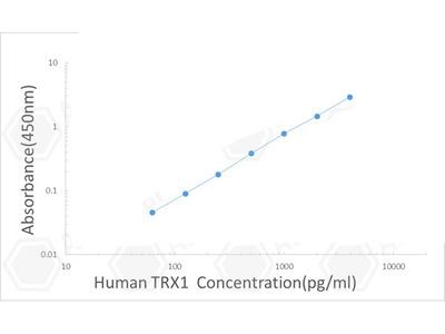 Human Thioredoxin-1/Trx1 ELISA Kit