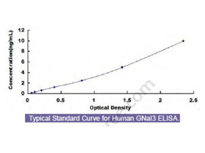 Human G Protein Alpha Inhibiting Activity Polypeptide 3 (GNaI3) ELISA Kit