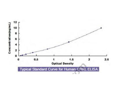 Human Crk Like Protein (CRKL) ELISA Kit